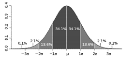 interpret a Normal Distribution