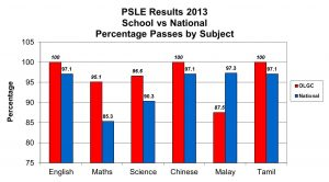 Primary School Leaving Examination (PSLE)